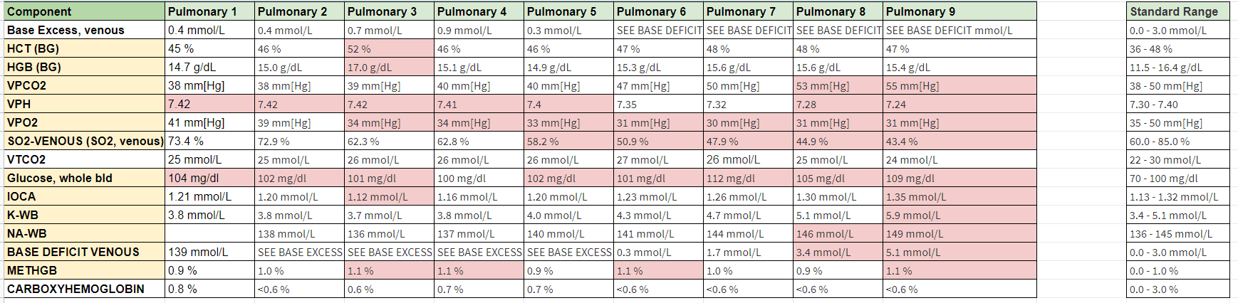 icpet blood test pulmonary