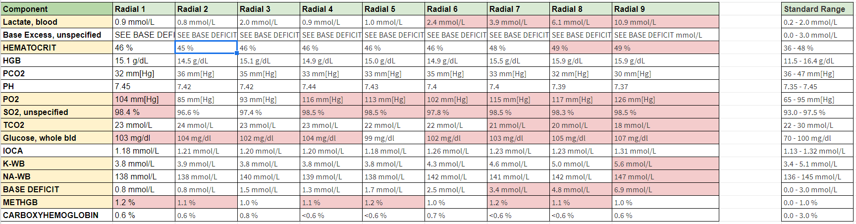 icpet blood test radial